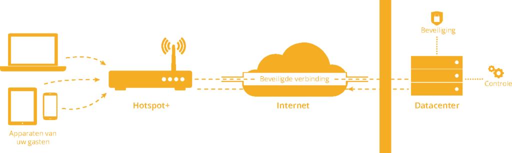 veiligheid van uw WiFi