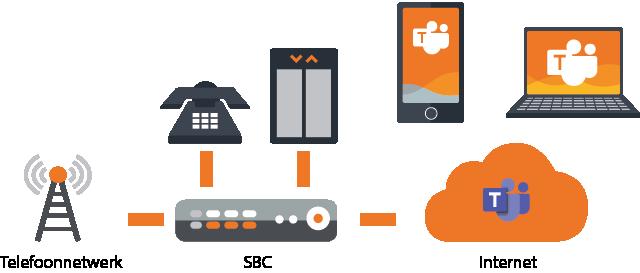 Behoudt analoge integraties en werk op elk mobiele device